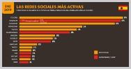 Youtube plataforma mas activa espana