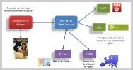 Identidad electronica dnie clave firma digital espana doctorhosting