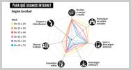 Imagen:Infografía: Tendencias de uso y acceso a Internet en España