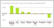 El Email Marketing es más rentable que las redes sociales