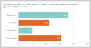 Influencer supera x2 resultados branded content