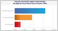 Tasa de conversión según el porcentaje de páginas  de producto que incluyen video