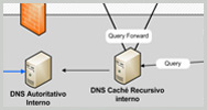 Guía DNS INTECO