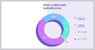 Millennials compran mas tiendas fisicas