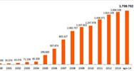 El dominio .es sigue siendo el más registrado en España