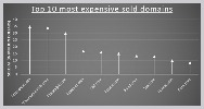 Top 10 most expensive domains