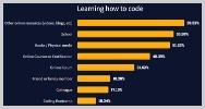 59 por ciento desarrolladores aprende codigo videos blogs